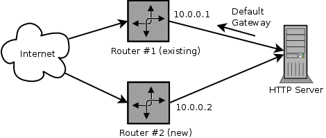 Redundant router setup requiring policy routing