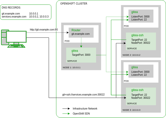 Reto Gantenbein: Gitea on OpenShift with NodePort SSH access